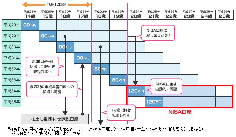 ジュニアNISA制度期間内に20歳になる場合のイメージ図