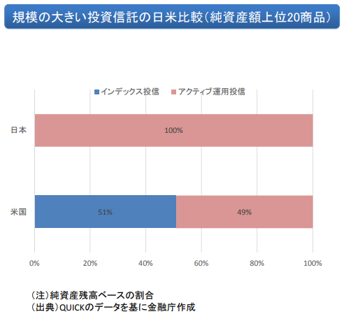 投資信託の日米比較(純資産額上位20商品)
