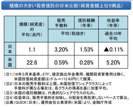 日本とアメリカの投資信託の手数料比較