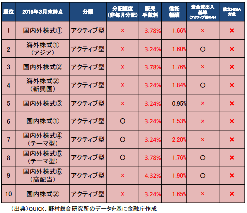 日本の投資信託上位10本