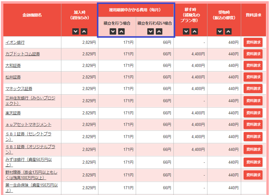 iDeCo(イデコ)の金融機関ごとの手数料比較表