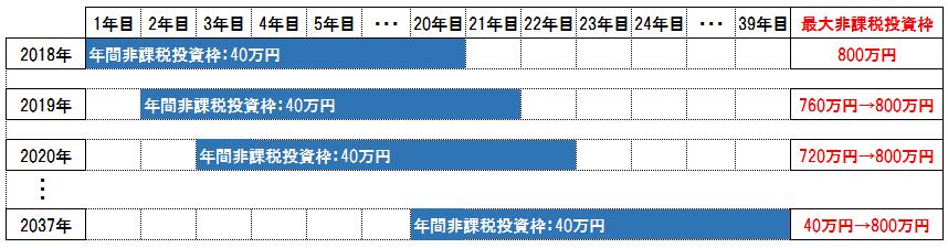 つみたてNISA非課税投資枠表(延長後)