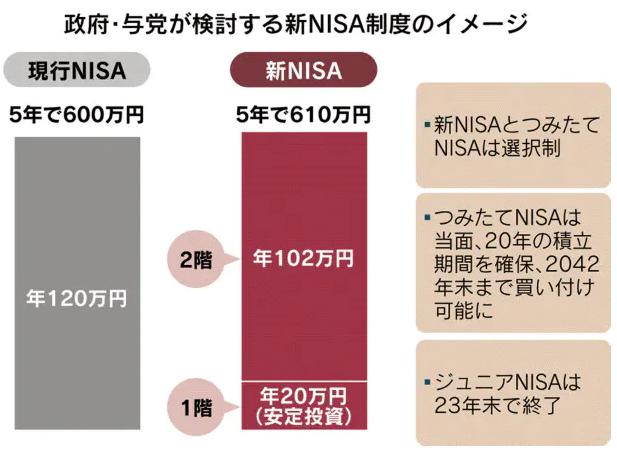 新NISA制度のイメージ図