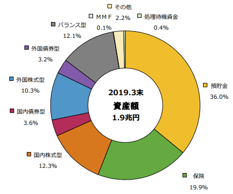 iDeCoの資産配分割合(2019年3月末)
