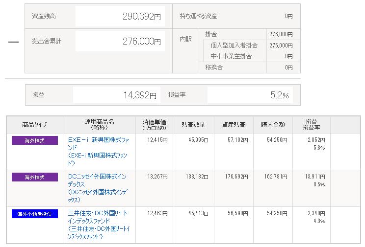 iDeCo(イデコ)資産運用状況