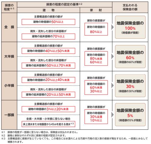 地震保険の損害区分と保険金支払区分