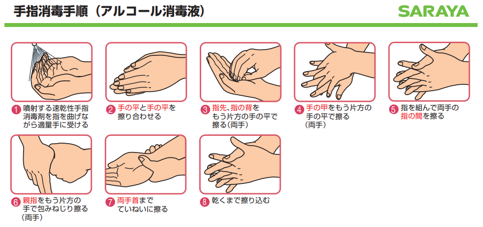 手指アルコール消毒手順