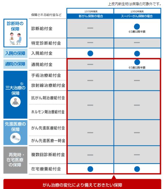 アフラックがん保険イメージ図