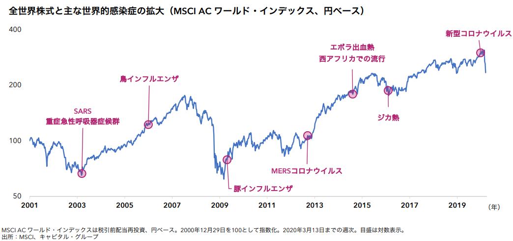 全世界株式(MSCI ACワールド・インデックス)の動き