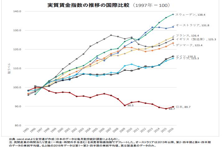 実質賃金の国際比較
