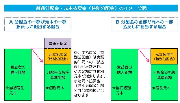 普通分配金・特別分配金イメージ図