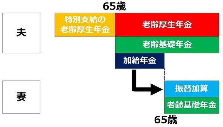加給年金制度イメージ図