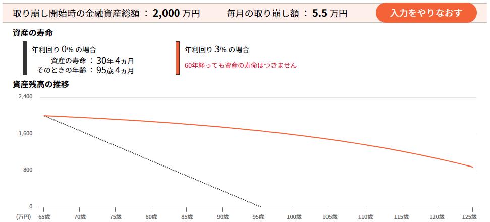 老後資金2000万円の取り崩しシミュレーション(3%)