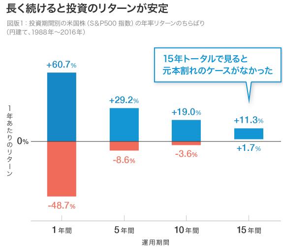 長期投資の年平均収益率