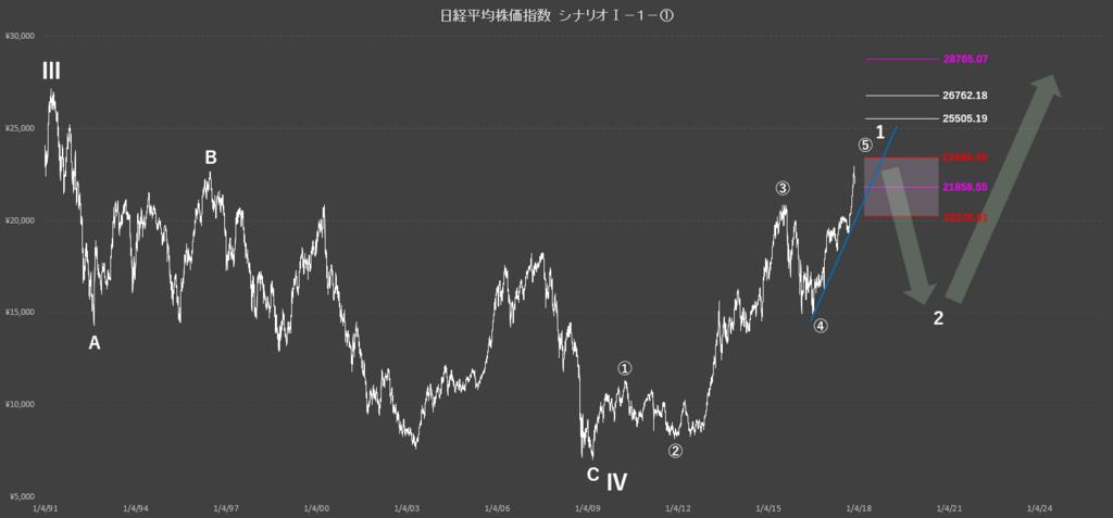 銀行 株価 京葉