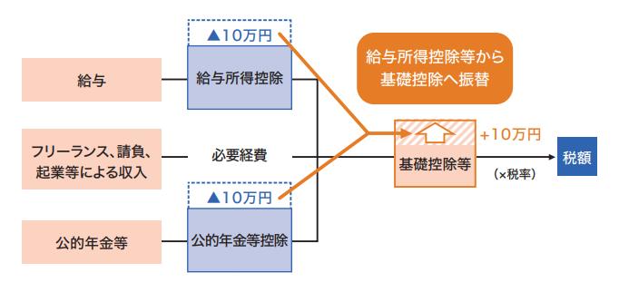 f:id:fp-office-kaientai:20200112135105p:plain