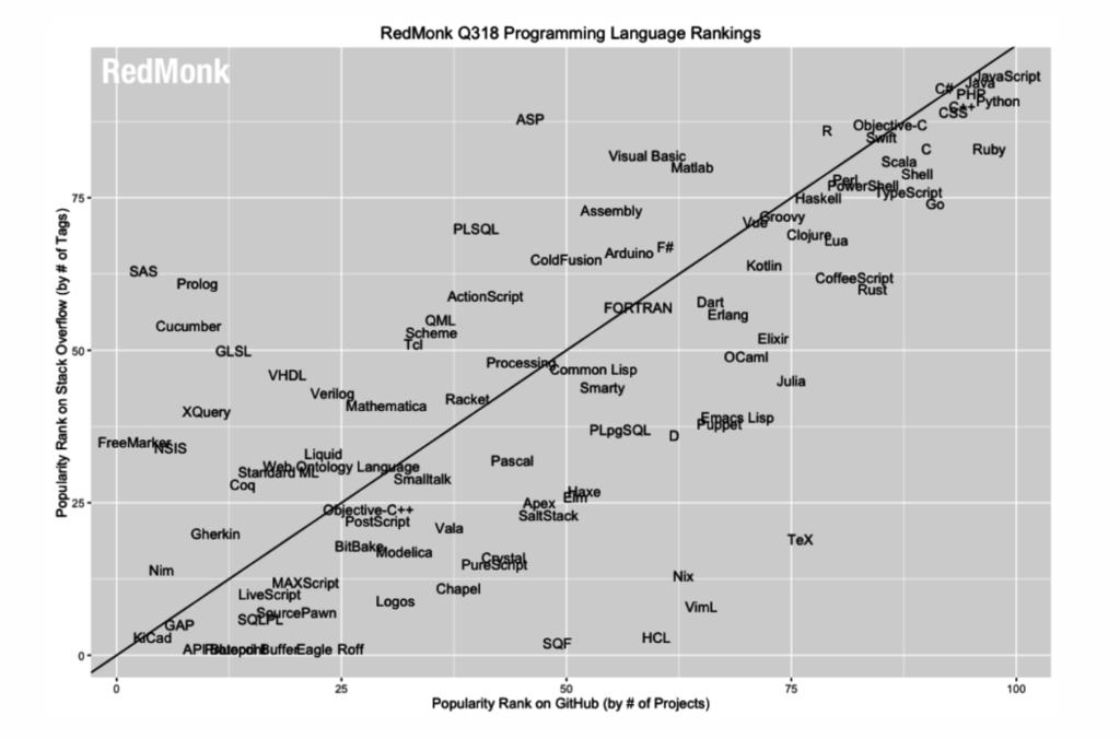 The RedMonk Programming Language Rankings: June 2018
