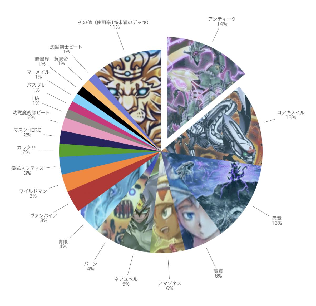 ランク戦における対戦分布の円グラフ
