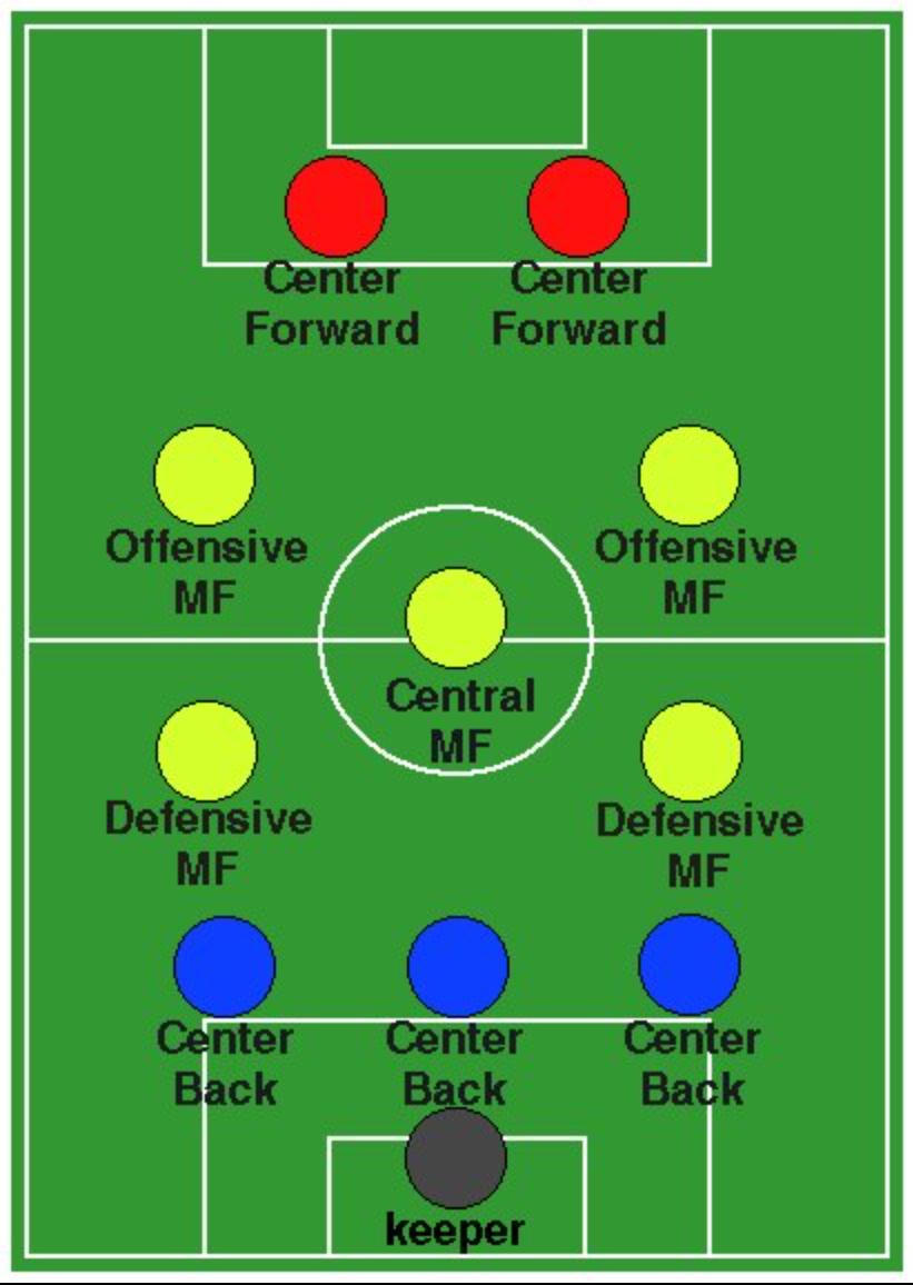 N-BOX。サッカーのフォーメーションならびにシステム。FC本部としてこういうチーム作りたいと常に思う。