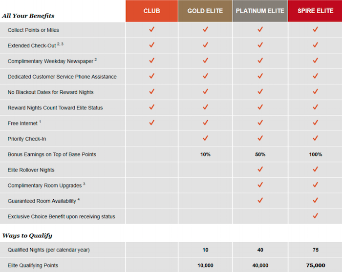 IHG-Rewards-Club-Elite