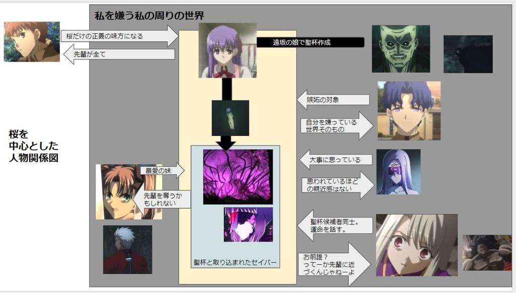 Fate/HF2の人物相関図