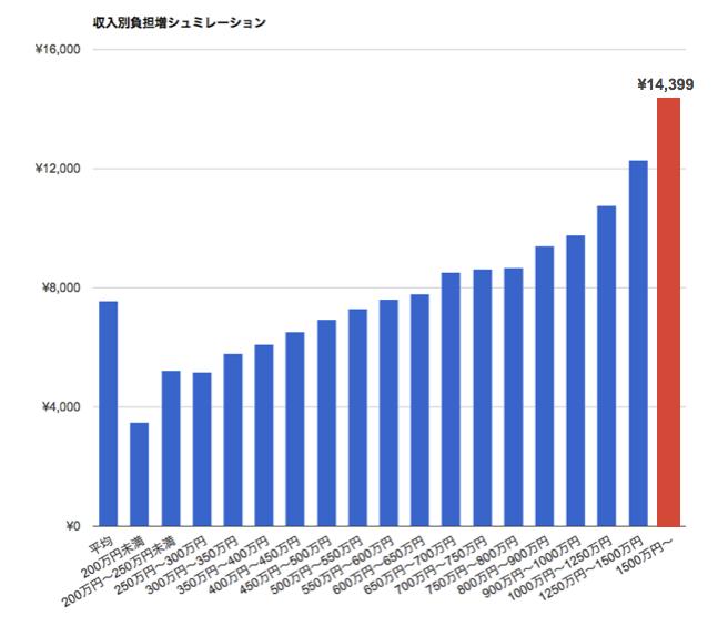消費税,増税,収入別グラフ