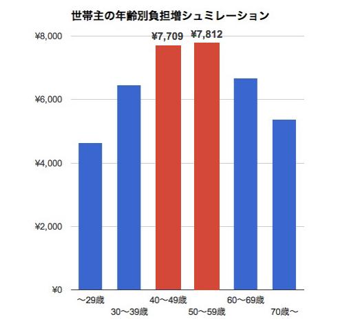 消費税,増税,負担額,年代別