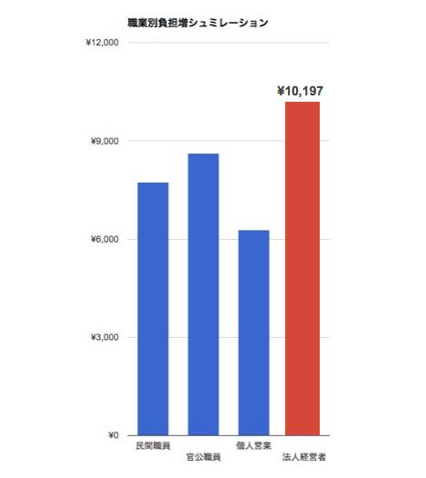 消費税,増税,負担額,職業別