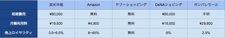 ショッピングモール,比較表
