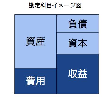 勘定科目イメージ図