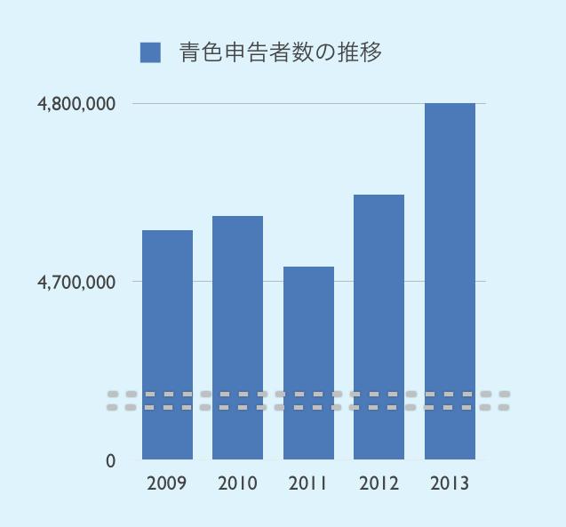 青色申告者の数の推移