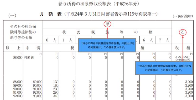 源泉徴収票(月額表)