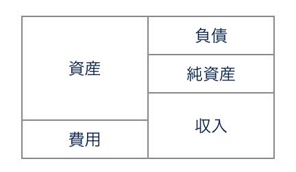 勘定科目分類