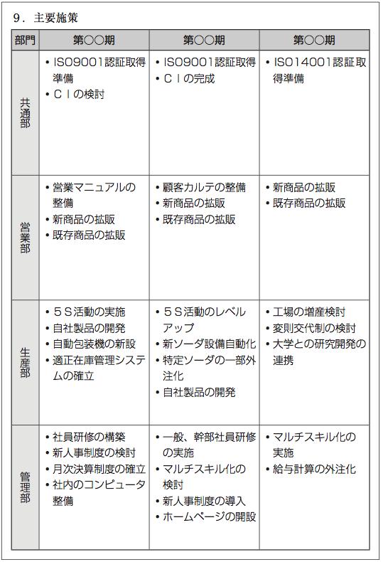 Y社の経営計画6