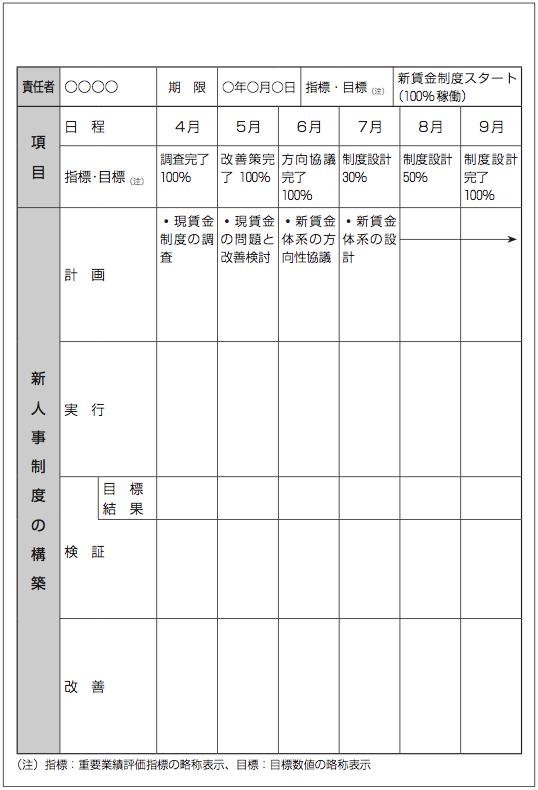 Y社の経営計画9