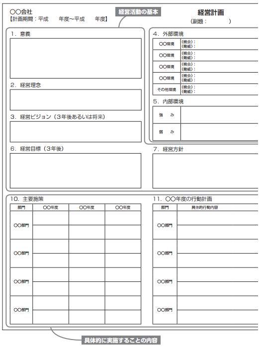 A4用紙1枚の経営計画のフォーマット1