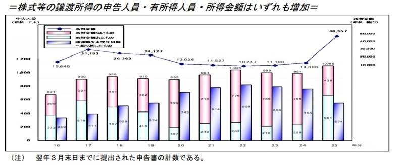 国税庁資料2