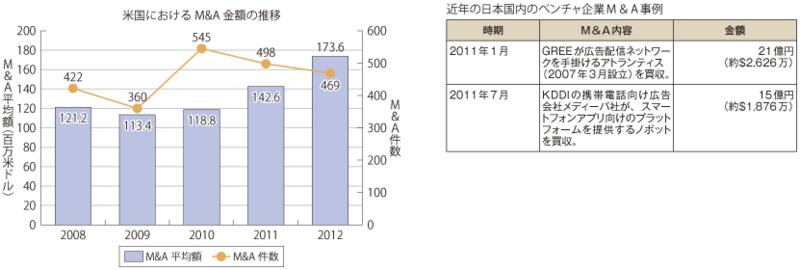 米国におけるM&A金額推移