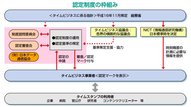 電子認証の枠組み