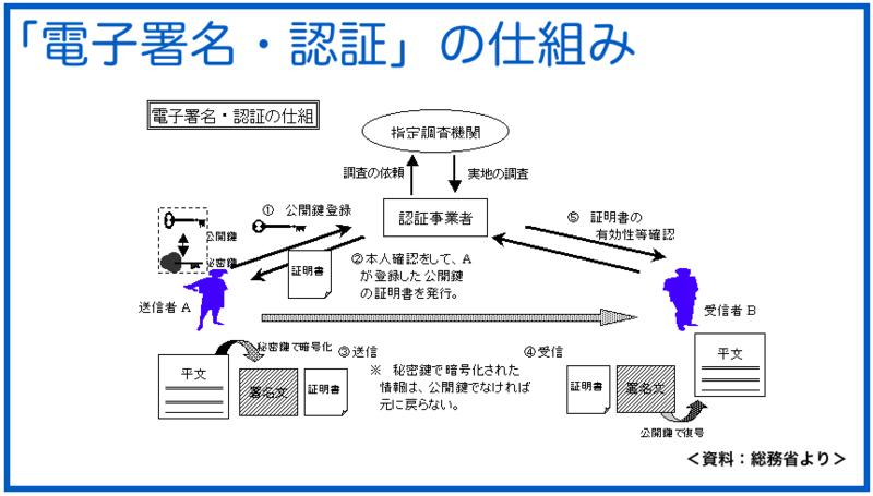 電子認証の仕組み