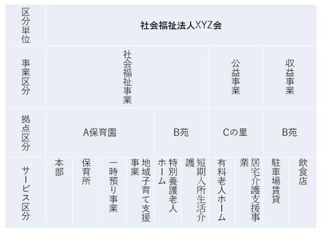 shakaifukushihoujin2