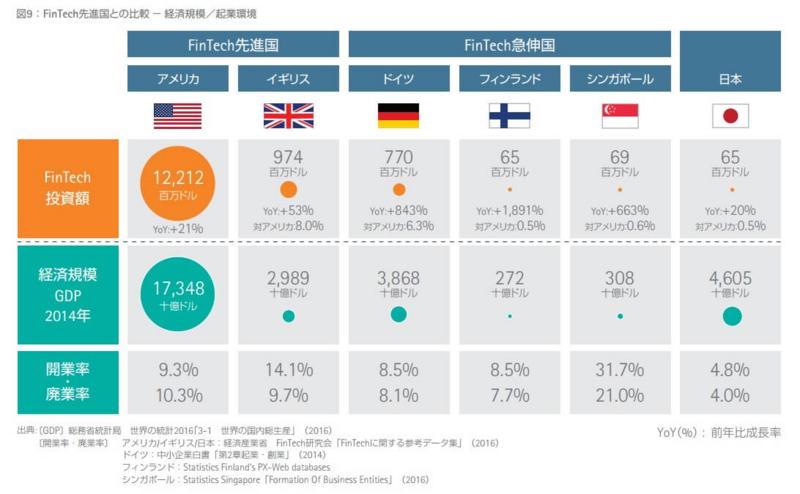 FinTech先進国
