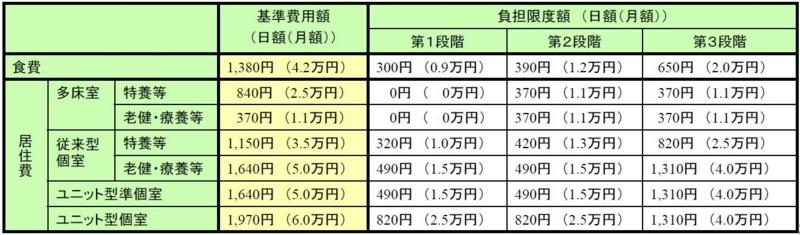 %e7%89%b9%e5%ae%9a%e5%85%a5%e6%89%80%e8%80%85%e4%bb%8b%e8%ad%b7%e3%82%b5%e3%83%bc%e3%83%93%e3%82%b9%e8%b2%bb%e2%91%a1