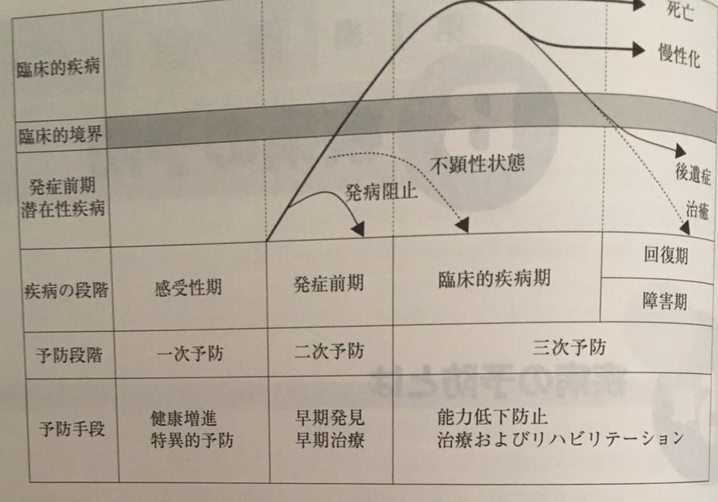 f:id:fromyakugakusei:20170507144155j:plain