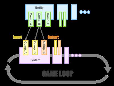 ECSの構成図