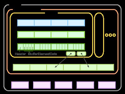 Unity ECSのアーキテクチャ