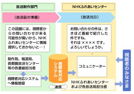 NHKふれあいセンター 図解
