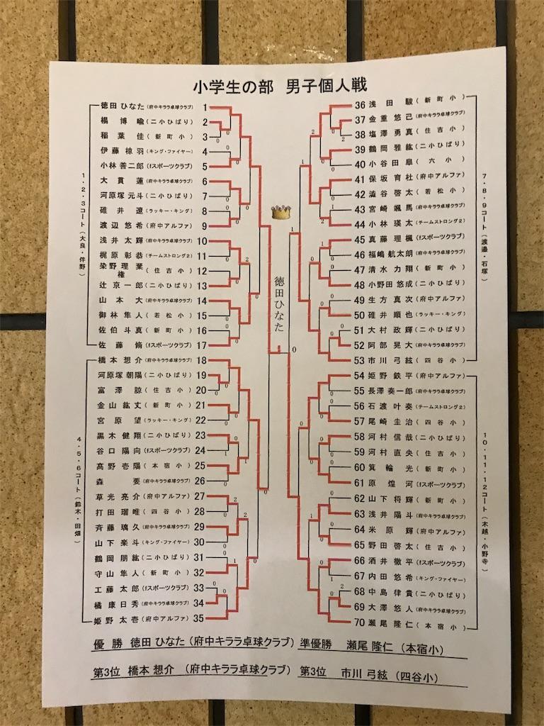 f:id:fuchukirara:20200131002433j:image
