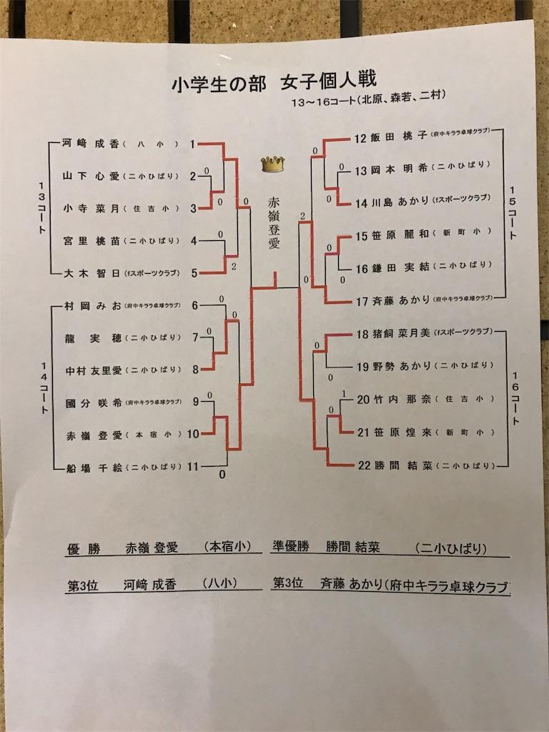 f:id:fuchukirara:20200131002529j:image