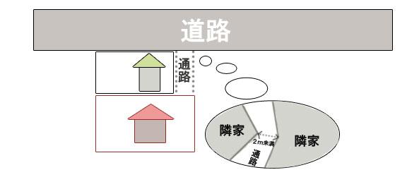 f:id:fudosan-kyokasho:20161204125231j:plain